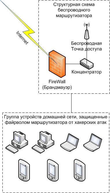 Структурна схема безпечної мережі
